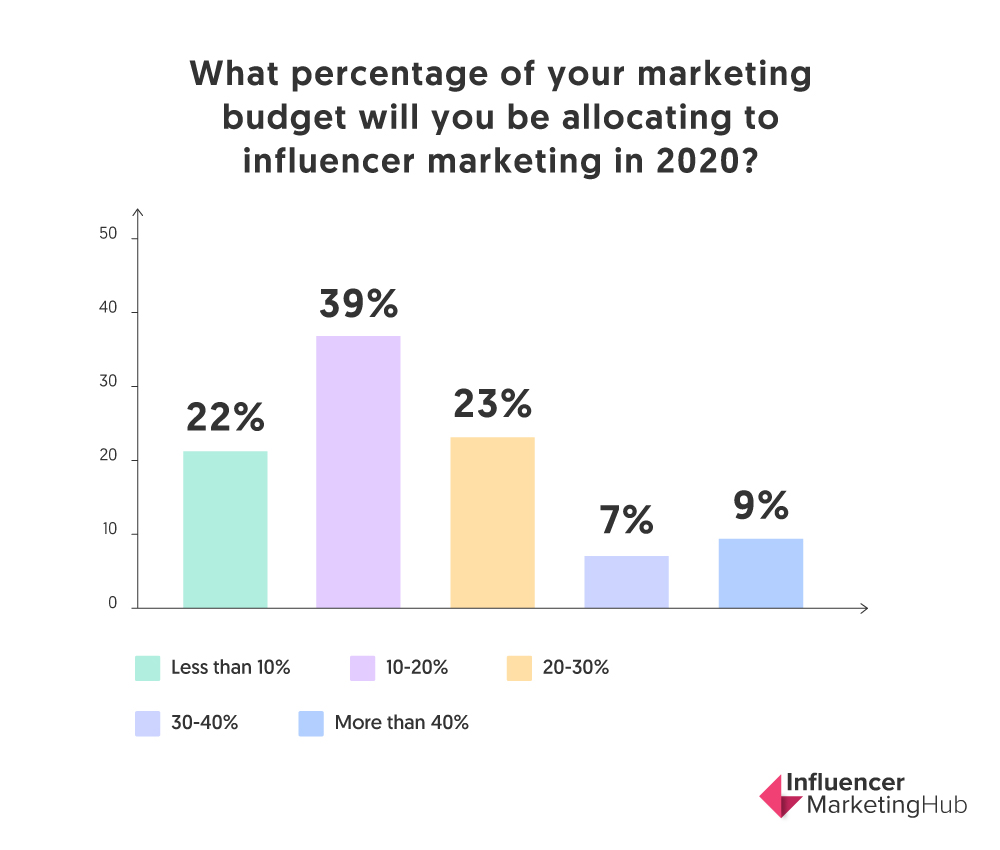 influencer marketing budget 2020