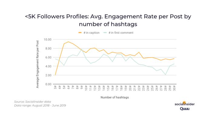 Instagram hashtag analytics