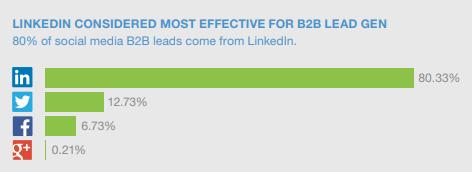 LinkedIn B2B Lead Gen Stats