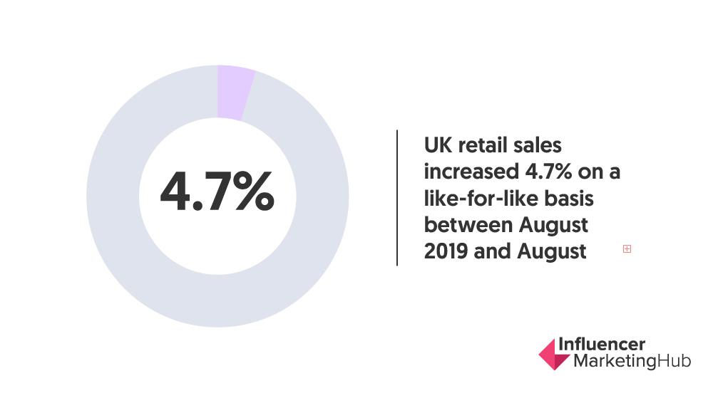 uk retail sales coronavirus 2021