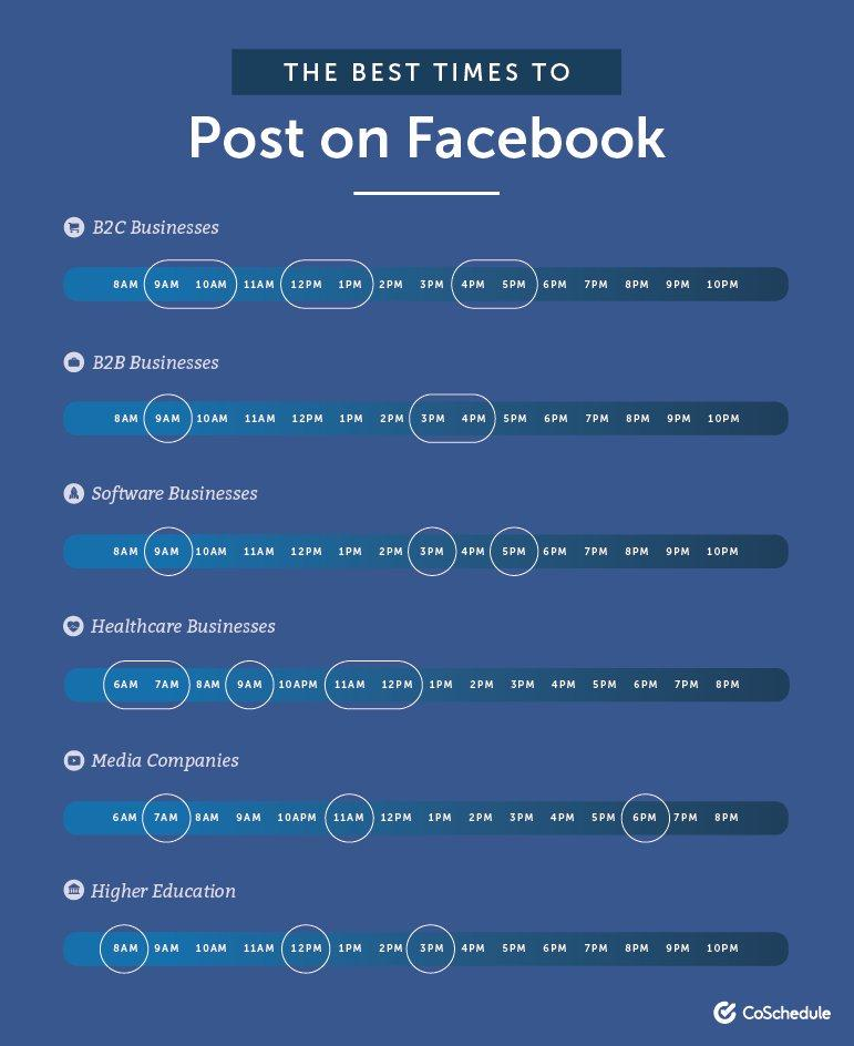 boost a post on Facebook