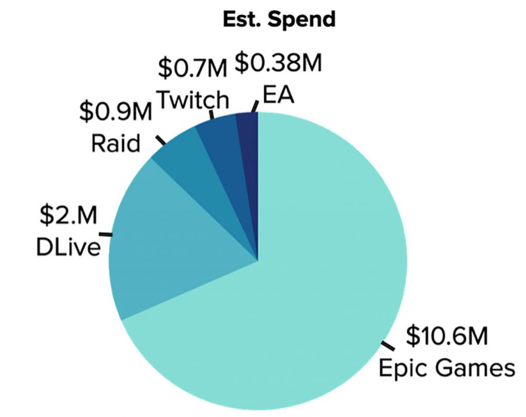 Epic Games is the highest spending brand in the game industry on influencer marketing on YouTube