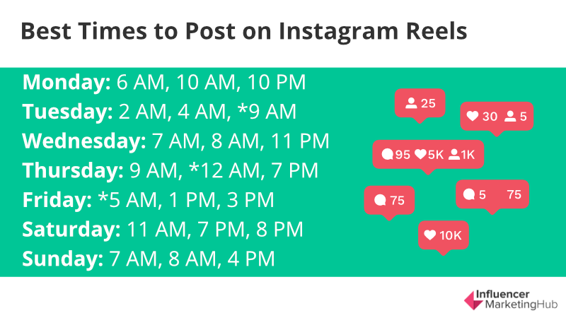 top 3 instagram followers in india Best Times To Post On Instagram Reels To Get Better Engagement