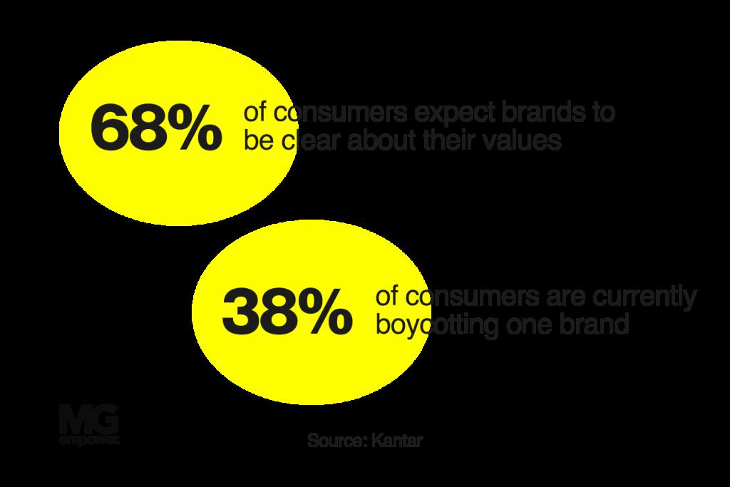 Gen-Z reshapes influencer marketing