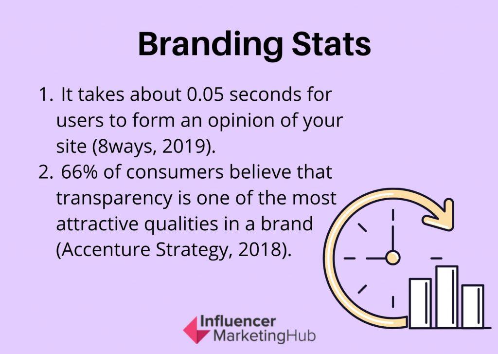 Branding stats -