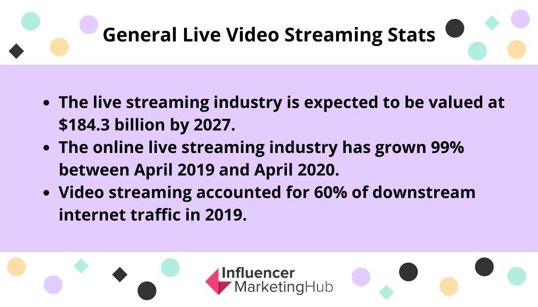 live streaming statistics