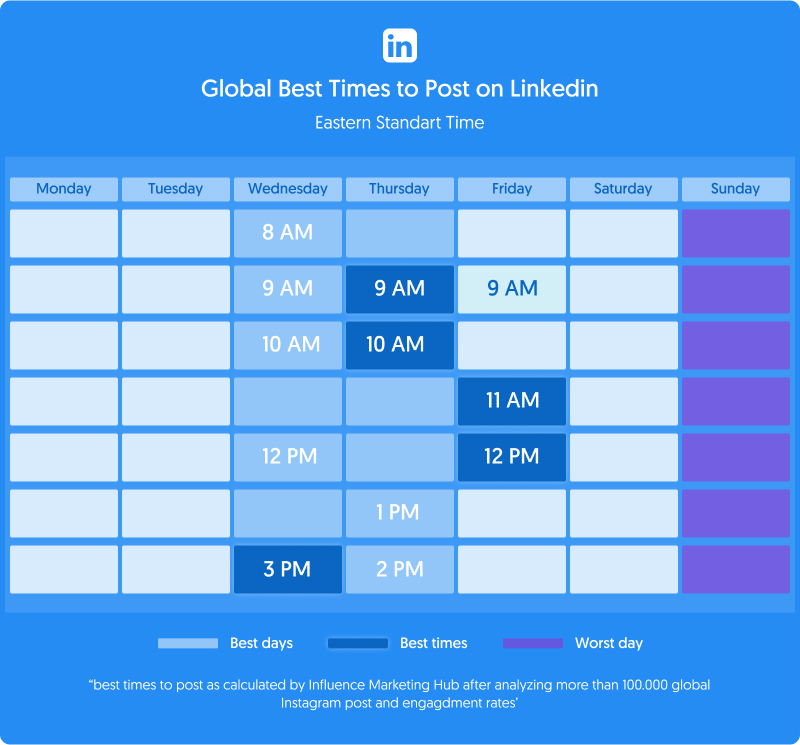 best times to post linkedin graph