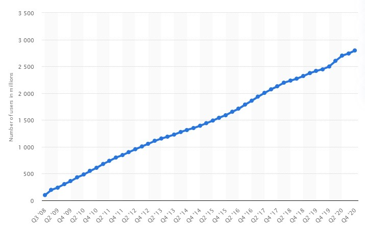 %E2%80%A2 Facebook MAU worldwide 2020 Statista Google -